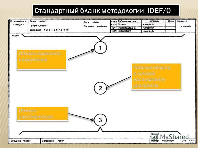 Стандартный бланк методологии IDEF/0 23