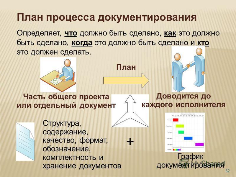 План процесса документирования Определяет, что должно быть сделано, как это должно быть сделано, когда это должно быть сделано и кто это должен сделать. Часть общего проекта или отдельный документ Доводится до каждого исполнителя Структура, содержани