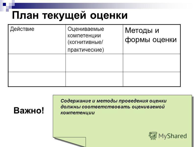 План текущей оценки Действие Оцениваемые компетенции (когнитивные/ практические) Методы и формы оценки Важно! Содержание и методы проведения оценки должны соответствовать оцениваемой компетенции