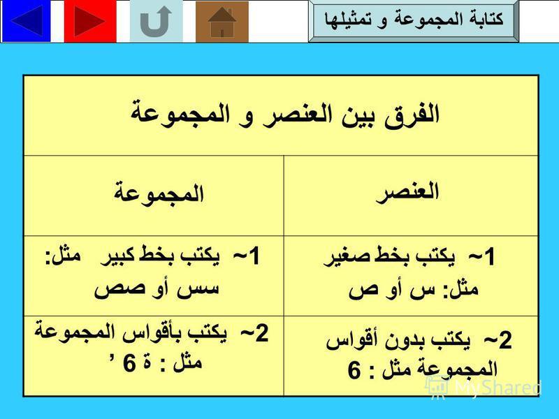 تدريب-2- مثل كلا من المجموعات التالية بأشكال ففن : ب ) مجموعة أيام الأسبوع السبت × الاحد × الاثنين × الثلاثاء × الأربعاء × الخميس × الجمعة × ص الحل كتابة المجموعة و تمثيلها