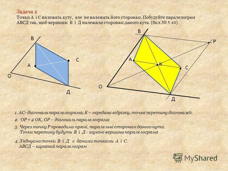 Задача 2 Точки А і С належать куту, але не належать його сторонам. Побудуйте паралелограм АВСД так, щоб вершини В і Д належали сторонам даного кута. (8кл. 5.44 ) А.. С В Д О О О А.А..К.К. Р В Д 1. АС- діагональ паралелограма; К – середина відрізку, т