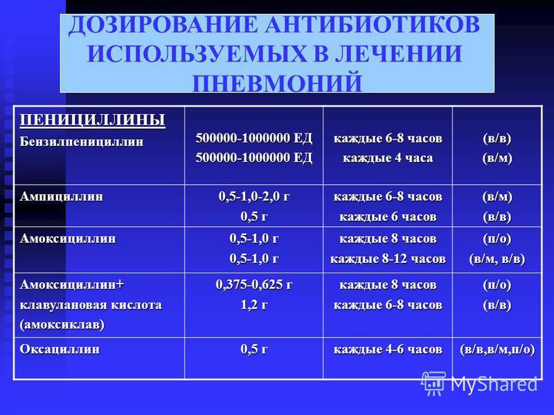 ДОЗИРОВАНИЕ АНТИБИОТИКОВ ИСПОЛЬЗУЕМЫХ В ЛЕЧЕНИИ ПНЕВМОНИЙ ПЕНИЦИЛЛИНЫБензилпенициллин 500000-1000000 ЕД каждые 6-8 часов каждые 4 часа (в/в)(в/м) Ампициллин 0,5-1,0-2,0 г 0,5 г каждые 6-8 часов каждые 6 часов (в/м)(в/в) Амоксициллин 0,5-1,0 г каждые