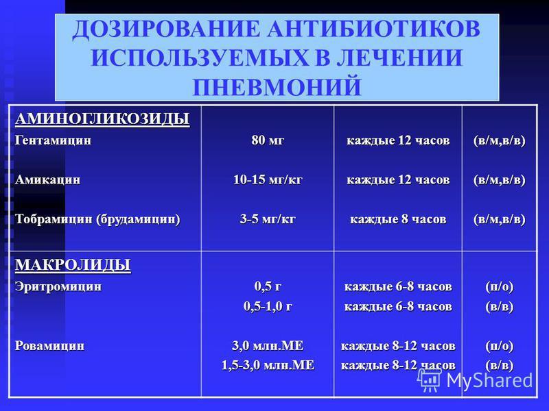 ДОЗИРОВАНИЕ АНТИБИОТИКОВ ИСПОЛЬЗУЕМЫХ В ЛЕЧЕНИИ ПНЕВМОНИЙ АМИНОГЛИКОЗИДЫГентамицин Амикацин Тобрамицин (брудамицин) 80 мг 10-15 мг/кг 3-5 мг/кг каждые 12 часов каждые 8 часов (в/м,в/в)(в/м,в/в)(в/м,в/в) МАКРОЛИДЫЭритромицин Ровамицин 0,5 г 0,5-1,0 г