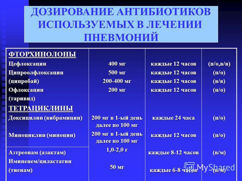 ДОЗИРОВАНИЕ АНТИБИОТИКОВ ИСПОЛЬЗУЕМЫХ В ЛЕЧЕНИИ ПНЕВМОНИЙ ФТОРХИНОЛОНЫЦефлоксацин Ципроолфлоксацин(ципробай)Офлоксацин(таривид)ТЕТРАЦИКЛИНЫ Доксицилин (вибрамицин) Миноциклин (миноцин) Азтреонам (азактам) Имипенем/циластатин(тиенам) 400 мг 500 мг 200