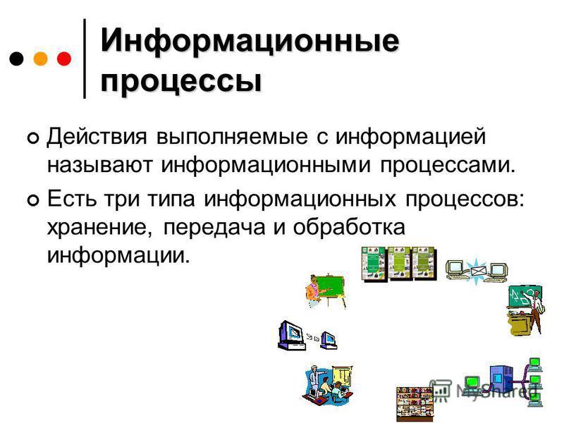 Информационные процессы Действия выполняемые с информацией называют информационными процессами. Есть три типа информационных процессов: хранение, передача и обработка информации.