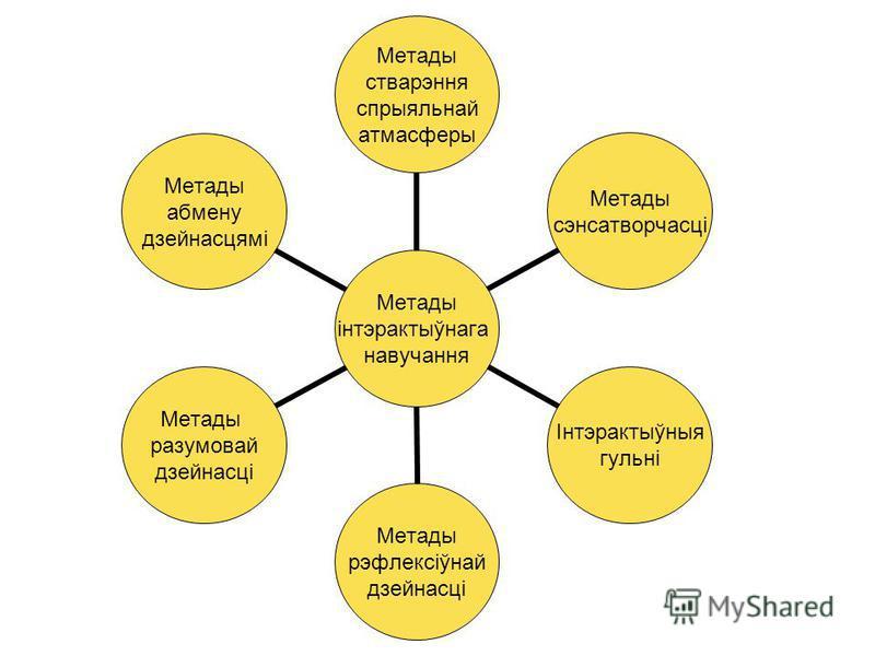 Метады інтэрактыўнага навучання Метады стварэння спрыяльнай атмасферы Метады сэнсатворчасці Інтэрактыўныя гульні Метады рэфлексіўнай дзейнасці Метады разумовай дзейнасці Метады абмену дзейнасцямі