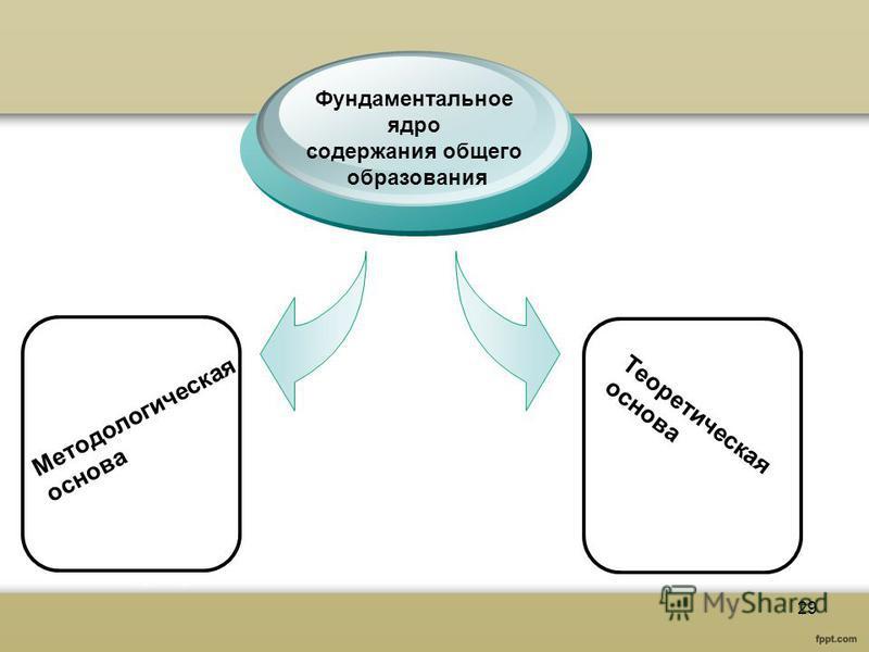 Фундаментальное ядро содержания общего образования Методологическая основа Теоретическая основа 29