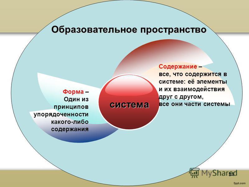 Образовательное пространство система Форма – Один из принципов упорядоченности какого-либо содержания Содержание – все, что содержится в системе: её элементы и их взаимодействия друг с другом, все они части системы 34