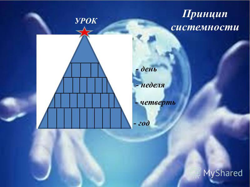 36 - год - четверть - неделя - день УРОК Принцип системности