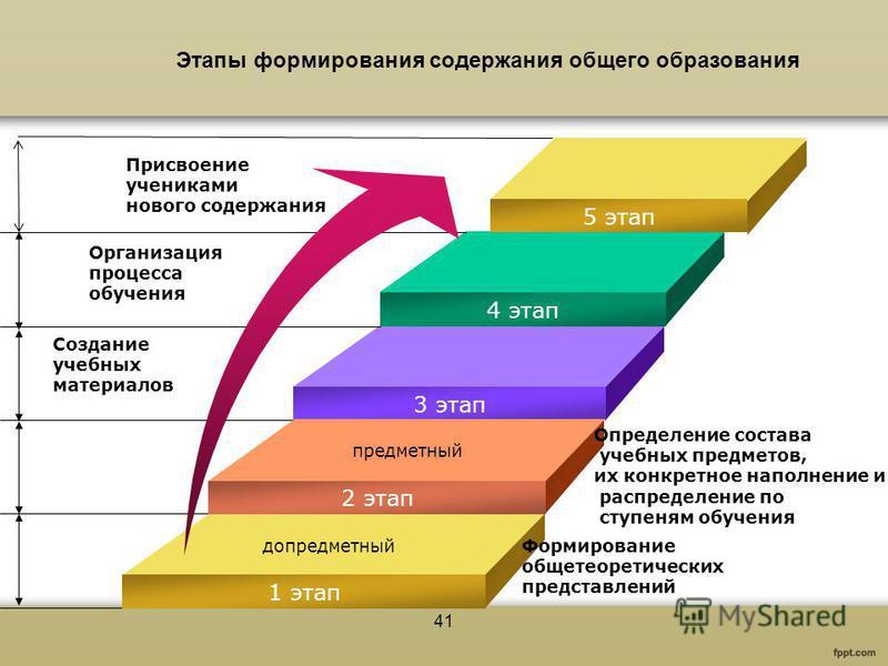 41 4 этап 3 этап 2 этап 1 этап Организация процесса обучения Создание учебных материалов Определение состава учебных предметов, их конкретное наполнение и распределение по ступеням обучения Формирование общетеоретических представлений 5 этап допредме