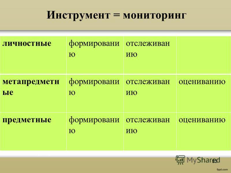 Инструмент = мониторинг личностныеформировани ю отслеживан ию метапредметн ые формировани ю отслеживан ию оцениванию предметныеформировани ю отслеживан ию оцениванию 53