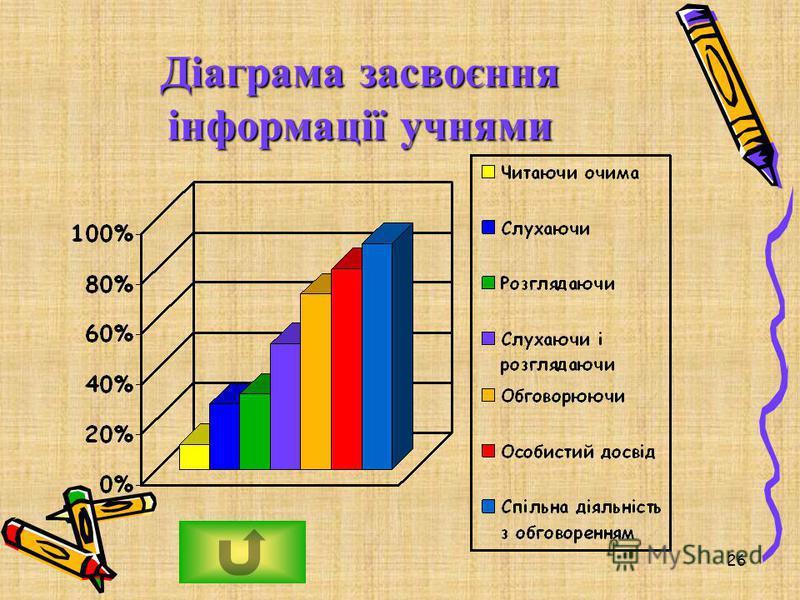 Діаграма засвоєння інформації учнями 26