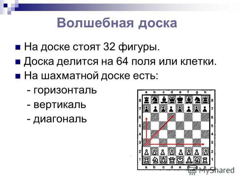Волшебная доска На доске стоят 32 фигуры. Доска делится на 64 поля или клетки. На шахматной доске есть: - горизонталь - вертикаль - диагональ
