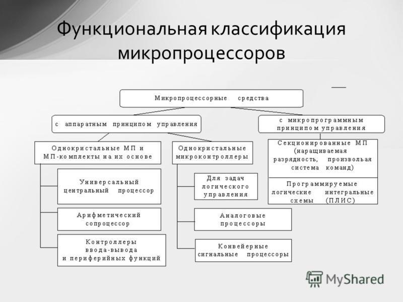 Функциональная классификация микропроцессоров