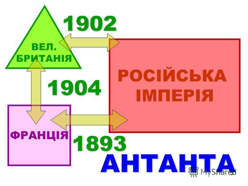3 ВЕЛ. БРИТАНІЯ ФРАНЦІЯ РОСІЙСЬКА ІМПЕРІЯ 1904 1893 1902 АНТАНТА
