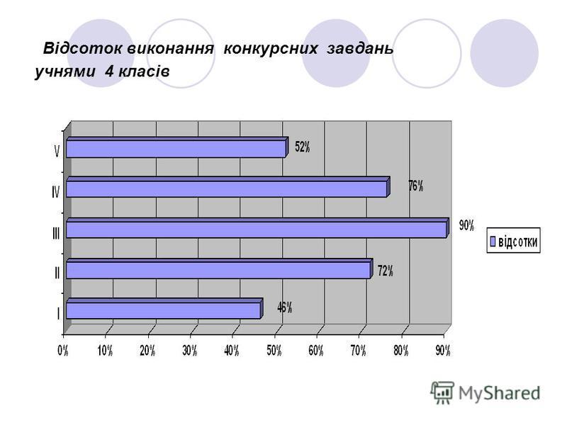Відсоток виконання конкурсних завдань учнями 4 класів