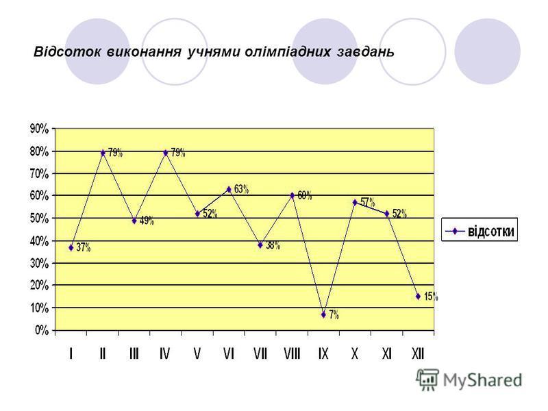 Відсоток виконання учнями олімпіадних завдань