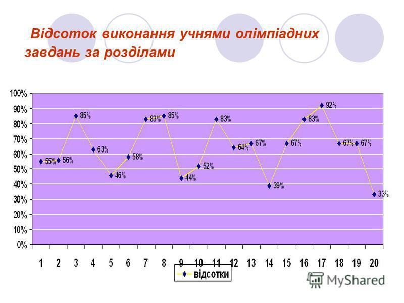 Відсоток виконання учнями олімпіадних завдань за розділами