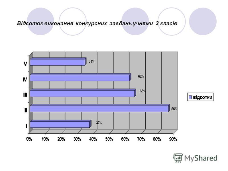 Відсоток виконання конкурсних завдань учнями 3 класів