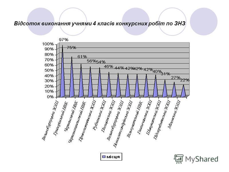 Відсоток виконання учнями 4 класів конкурсних робіт по ЗНЗ