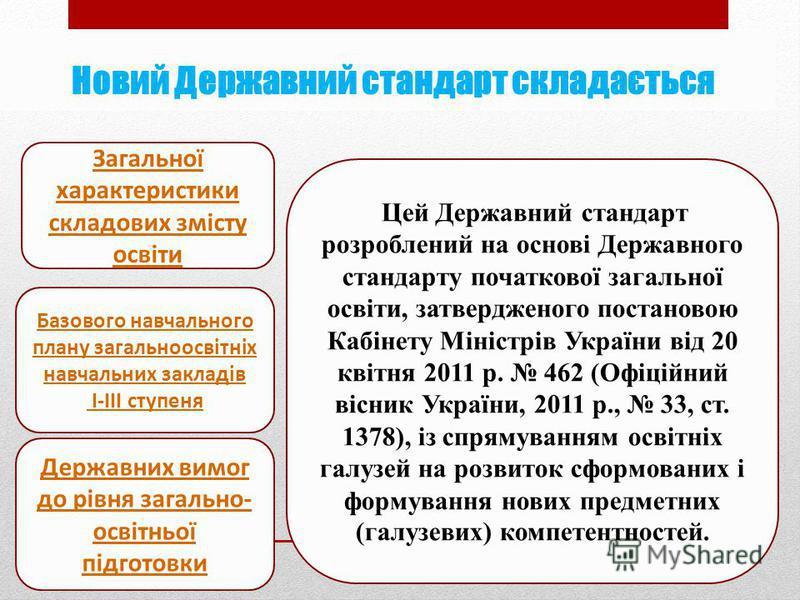 Новий Державний стандарт складається Загальної характеристики складових змісту освіти Цей Державний стандарт розроблений на основі Державного стандарту початкової загальної освіти, затвердженого постановою Кабінету Міністрів України від 20 квітня 201