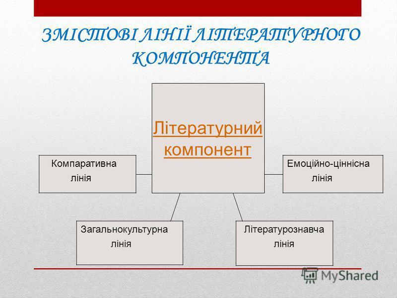 Літературний компонент Компаративна лінія Емоційно-ціннісна лінія Загальнокультурна лінія Літературознавча лінія ЗМІСТОВІ ЛІНІЇ ЛІТЕРАТУРНОГО КОМПОНЕНТА