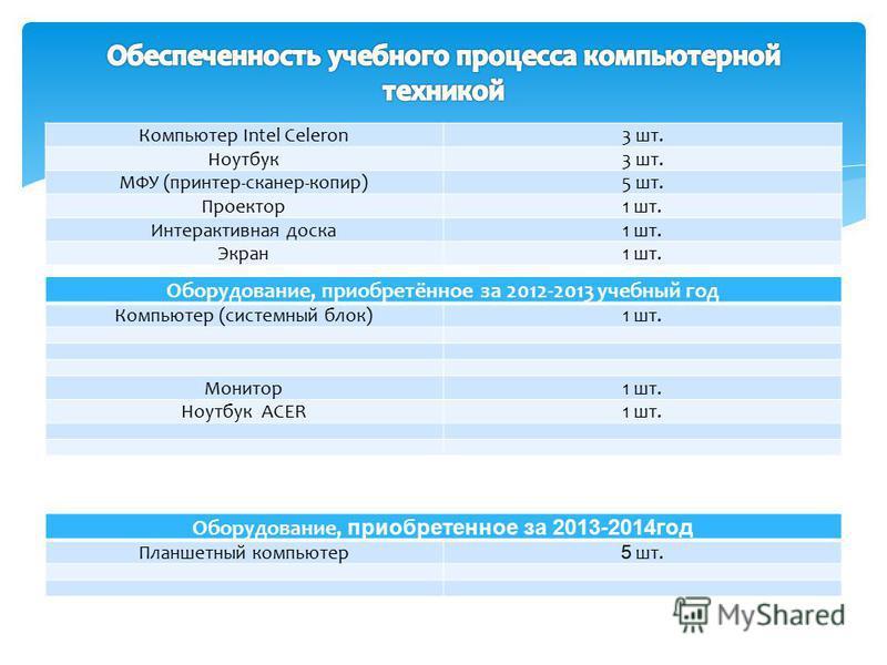 Оборудование, приобретённое за 2012-2013 учебный год Компьютер (системный блок)1 шт. Монитор 1 шт. Ноутбук ACER1 шт. Компьютер Intel Celeron3 шт. Ноутбук 3 шт. МФУ (принтер-сканер-копир)5 шт. Проектор 1 шт. Интерактивная доска 1 шт. Экран 1 шт. Обору