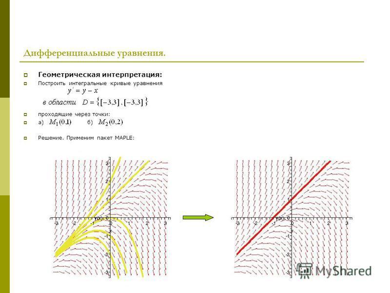 Дифференциальные уравнения. Геометрическая интерпретация: Построить интегральные кривые уравнения проходящие через точки: а) б) Решение. Применим пакет MAPLE: