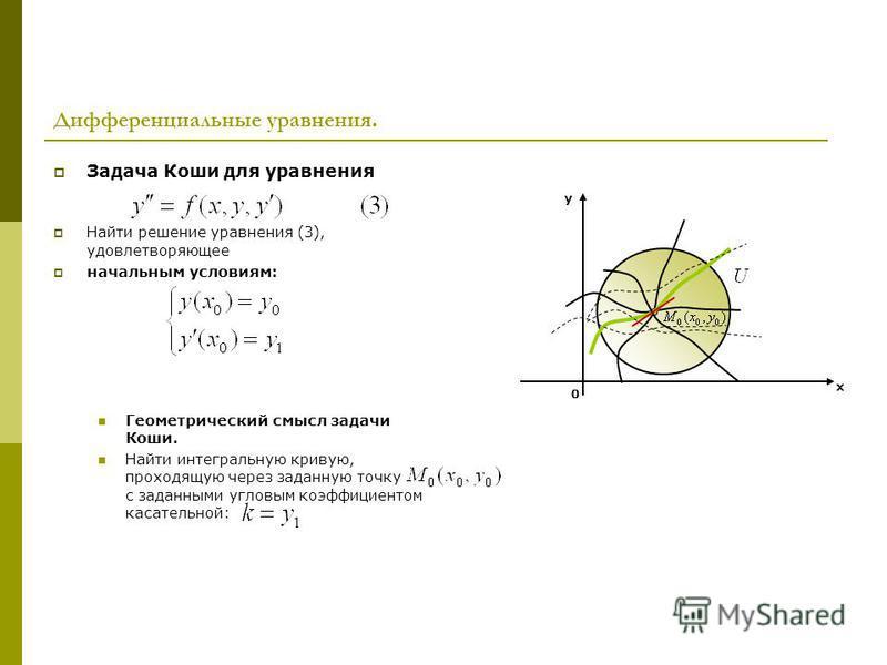 Дифференциальные уравнения. Задача Коши для уравнения Найти решение уравнения (3), удовлетворяющее начальным условиям: Геометрический смысл задачи Коши. Найти интегральную кривую, проходящую через заданную точку с заданными угловым коэффициентом каса