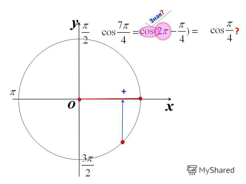 x y O Знак? + ?