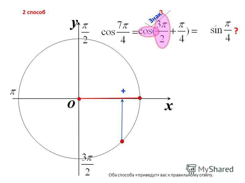 x y O + 2 способ ? Оба способа «приведут» вас к правильному ответу.