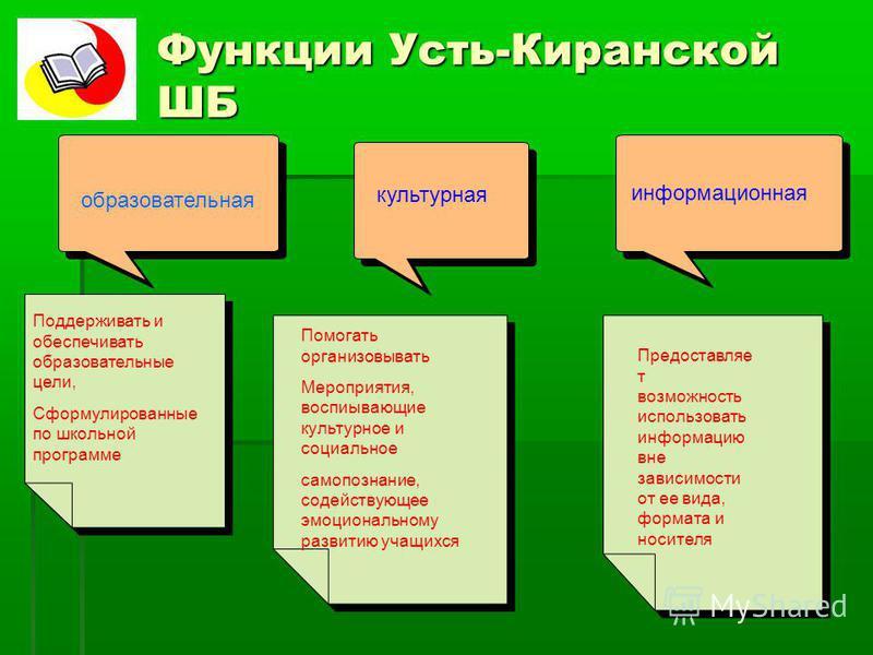 Функции Усть-Киранской ШБ образовательная культурная информационная Поддерживать и обеспечивать образовательные цели, Сформулированные по школьной программе Помогать организовывать Мероприятия, воспитывающие культурное и социальное самопознание, соде