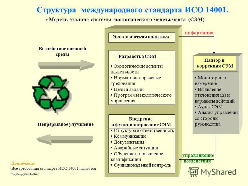 Требования стандарта экологического менеджмента исо 14001 сертификация гост рв 0015-002-2012