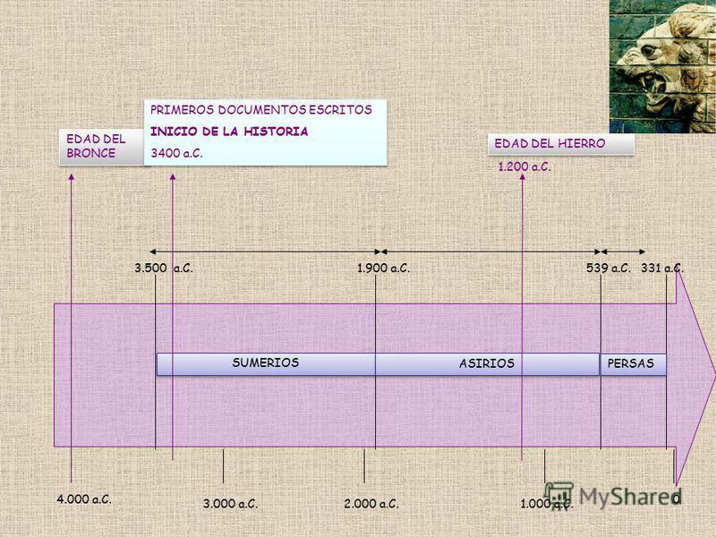 4.000 a.C. 3.000 a.C.2.000 a.C.1.000 a.C. 0 EDAD DEL BRONCE SUMERIOS 3.500 a.C.1.900 a.C. ASIRIOS 539 a.C. PERSAS 331 a.C. EDAD DEL HIERRO 1.200 a.C. PRIMEROS DOCUMENTOS ESCRITOS INICIO DE LA HISTORIA 3400 a.C. PRIMEROS DOCUMENTOS ESCRITOS INICIO DE