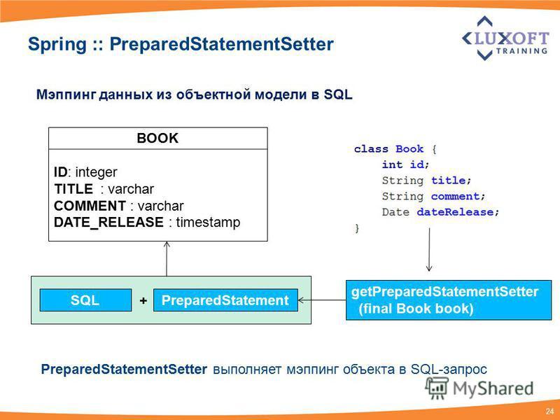 24 Spring :: PreparedStatementSetter BOOK ID: integer TITLE : varchar COMMENT : varchar DATE_RELEASE : timestamp Мэппинг данных из объектной модели в SQL PreparedStatementSetter выполняет мэппинг объекта в SQL-запрос SQLPreparedStatement getPreparedS