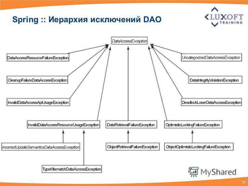 35 Spring :: Иерархия исключений DAO