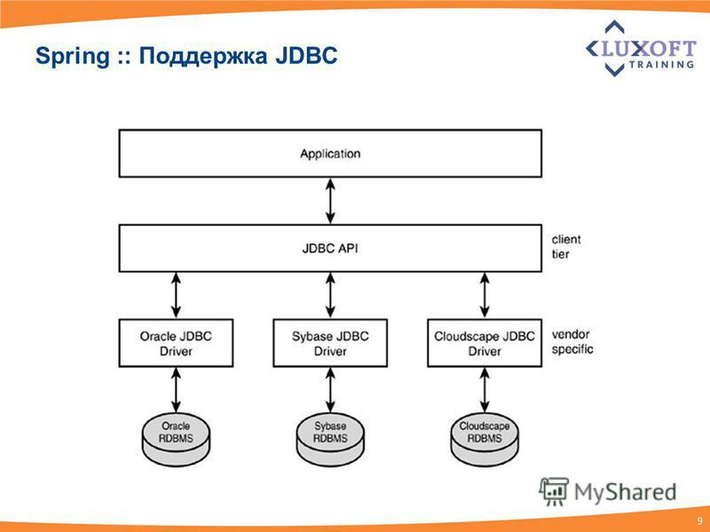 9 Spring :: Поддержка JDBC