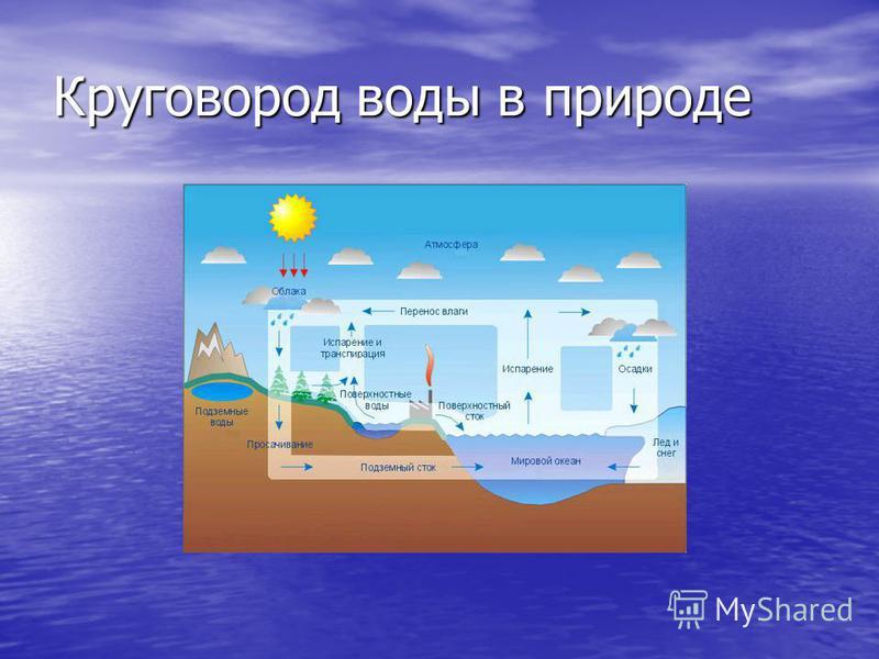 Круговород воды в природе
