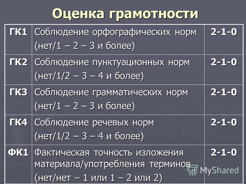 Оценка грамотности ГК1 Соблюдение орфографических норм (нет/1 – 2 – 3 и более) 2-1-0 ГК2 Соблюдение пунктуационных норм (нет/1/2 – 3 – 4 и более) 2-1-0 ГК3 Соблюдение грамматических норм (нет/1 – 2 – 3 и более) 2-1-0 ГК4 Соблюдение речевых норм (нет/