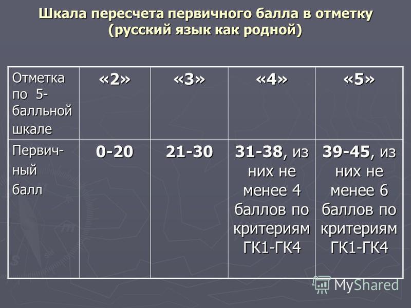 Шкала пересчета первичного балла в отметку (русский язык как родной) Отметка по 5- балльной шкале «2»«3»«4»«5» Первич-ныйбалл 0-2021-30 31-38, из них не менее 4 баллов по критериям ГК1-ГК4 39-45, из них не менее 6 баллов по критериям ГК1-ГК4