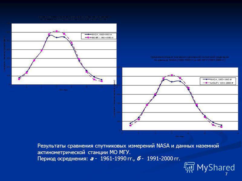 7 Результаты сравнения спутниковых измерений NASA и данных наземной актинометрической станции МО МГУ. Период осреднения: а - 1961-1990 гг., б - 1991-2000 гг.