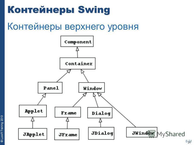 31 © Luxoft Training 2013 Контейнеры Swing 6-31 Контейнеры верхнего уровня