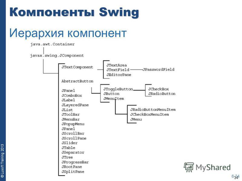 34 © Luxoft Training 2013 Компоненты Swing 6-34 Иерархия компонент