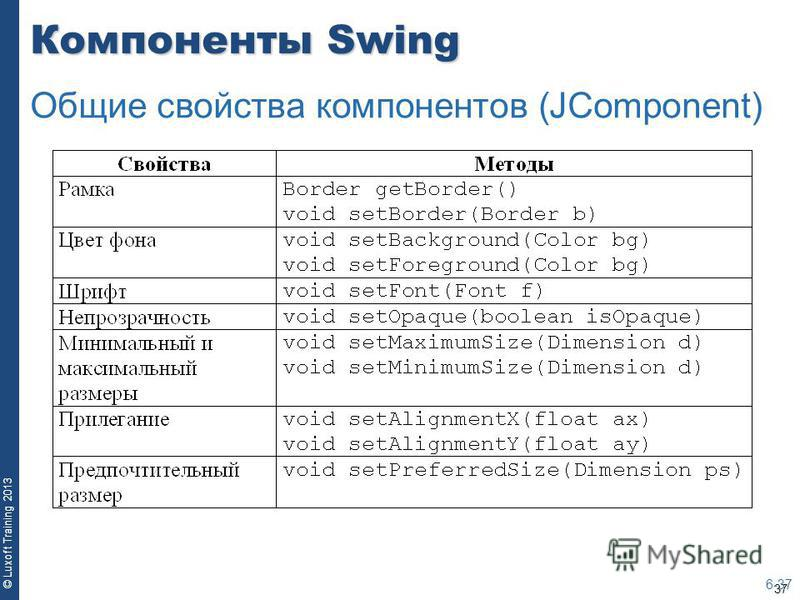 37 © Luxoft Training 2013 Компоненты Swing 6-37 Общие свойства компонентов (JComponent)