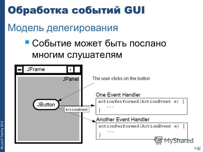 70 © Luxoft Training 2013 Обработка событий GUI Событие может быть послано многим слушателям 6-70 Модель делегирования