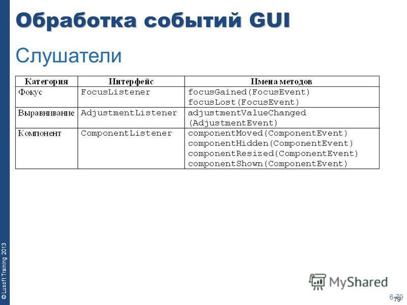 79 © Luxoft Training 2013 Обработка событий GUI 6-79 Слушатели