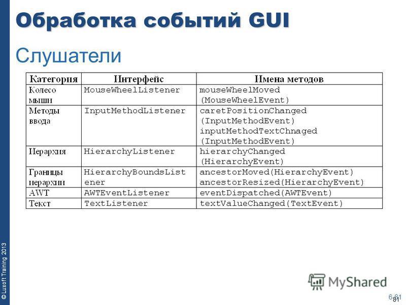 81 © Luxoft Training 2013 Обработка событий GUI 6-81 Слушатели