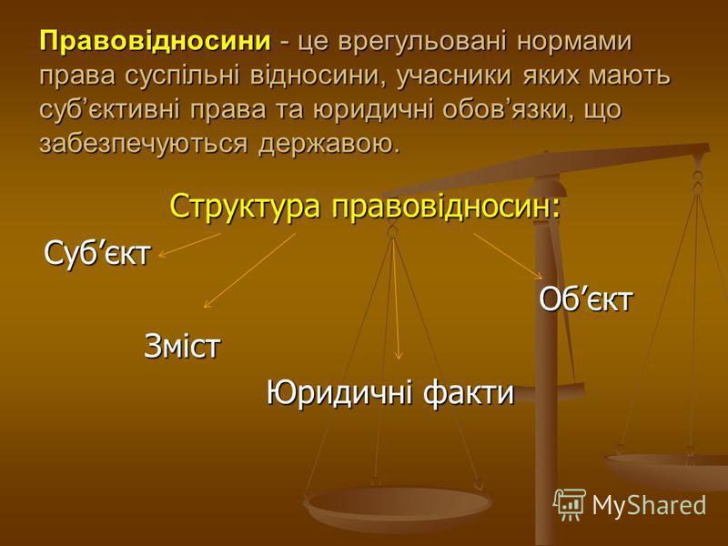 Правовідносини - це врегульовані нормами права суспільні відносини, учасники яких мають субєктивні права та юридичні обовязки, що забезпечуються державою. Структура правовідносин: Структура правовідносин:Субєкт Обєкт Обєкт Зміст Зміст Юридичні факти