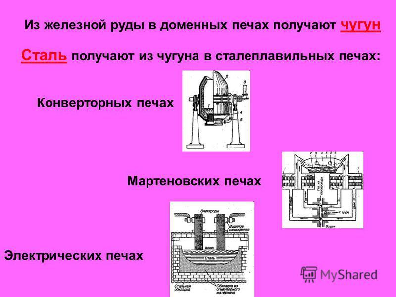 Из железной руды в доменных печах получают чугун Сталь получают из чугуна в сталеплавильных печах: Конверторных печах Мартеновских печах Электрических печах