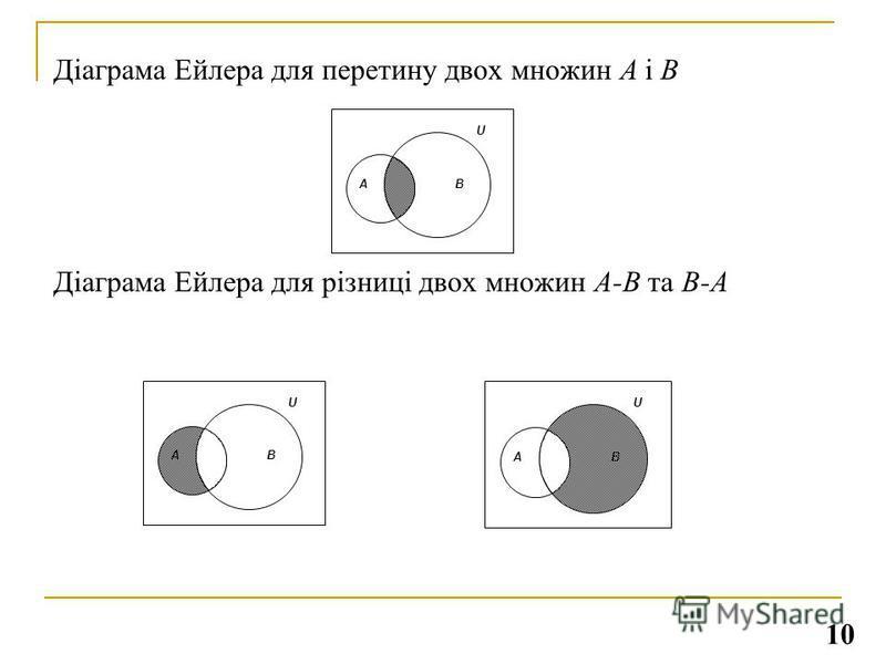 Діаграма Ейлера для перетину двох множин А і В Діаграма Ейлера для різниці двох множин А-В та В-А AB U AB U AB U 10